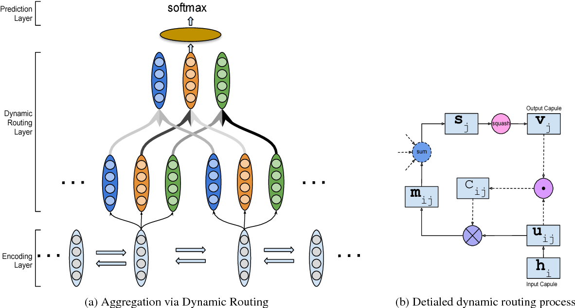 Figure 1 for Information Aggregation via Dynamic Routing for Sequence Encoding