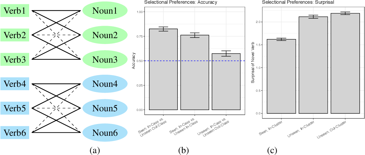 Figure 1 for Investigating Novel Verb Learning in BERT: Selectional Preference Classes and Alternation-Based Syntactic Generalization