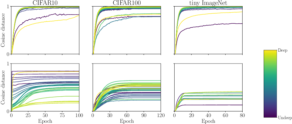 Figure 3 for On layer-level control of DNN training and its impact on generalization