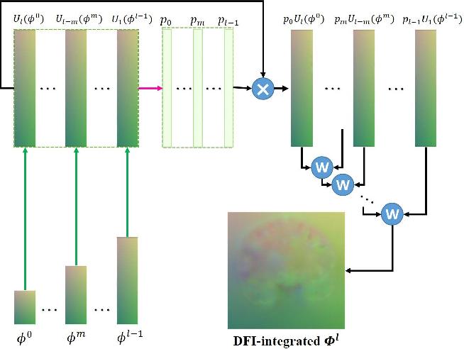 Figure 3 for Joint Progressive and Coarse-to-fine Registration of Brain MRI via Deformation Field Integration and Non-Rigid Feature Fusion