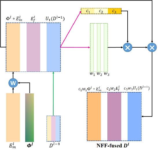 Figure 4 for Joint Progressive and Coarse-to-fine Registration of Brain MRI via Deformation Field Integration and Non-Rigid Feature Fusion
