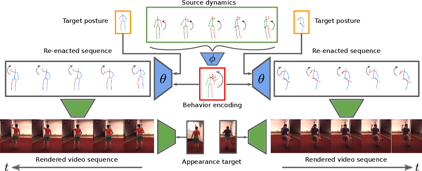 Figure 1 for Behavior-Driven Synthesis of Human Dynamics