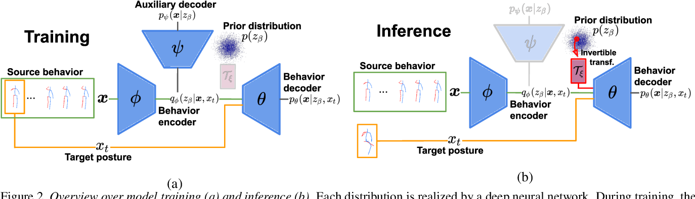 Figure 3 for Behavior-Driven Synthesis of Human Dynamics
