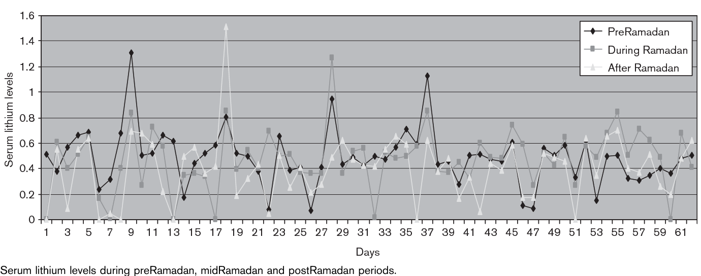 Effect of fasting during Ramadan on serum lithium level and