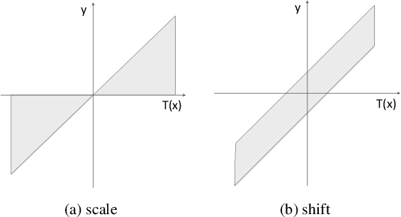 Figure 3 for Shift-and-Balance Attention