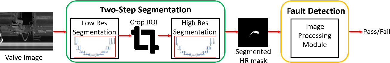 Figure 1 for FaultNet: Faulty Rail-Valves Detection using Deep Learning and Computer Vision