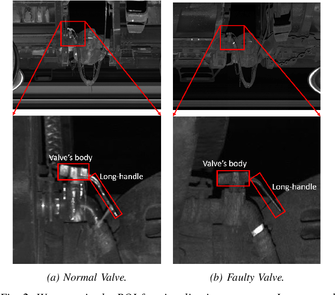 Figure 2 for FaultNet: Faulty Rail-Valves Detection using Deep Learning and Computer Vision