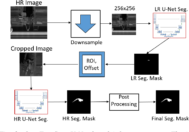 Figure 3 for FaultNet: Faulty Rail-Valves Detection using Deep Learning and Computer Vision