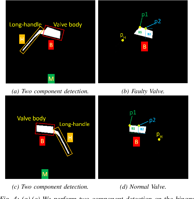 Figure 4 for FaultNet: Faulty Rail-Valves Detection using Deep Learning and Computer Vision