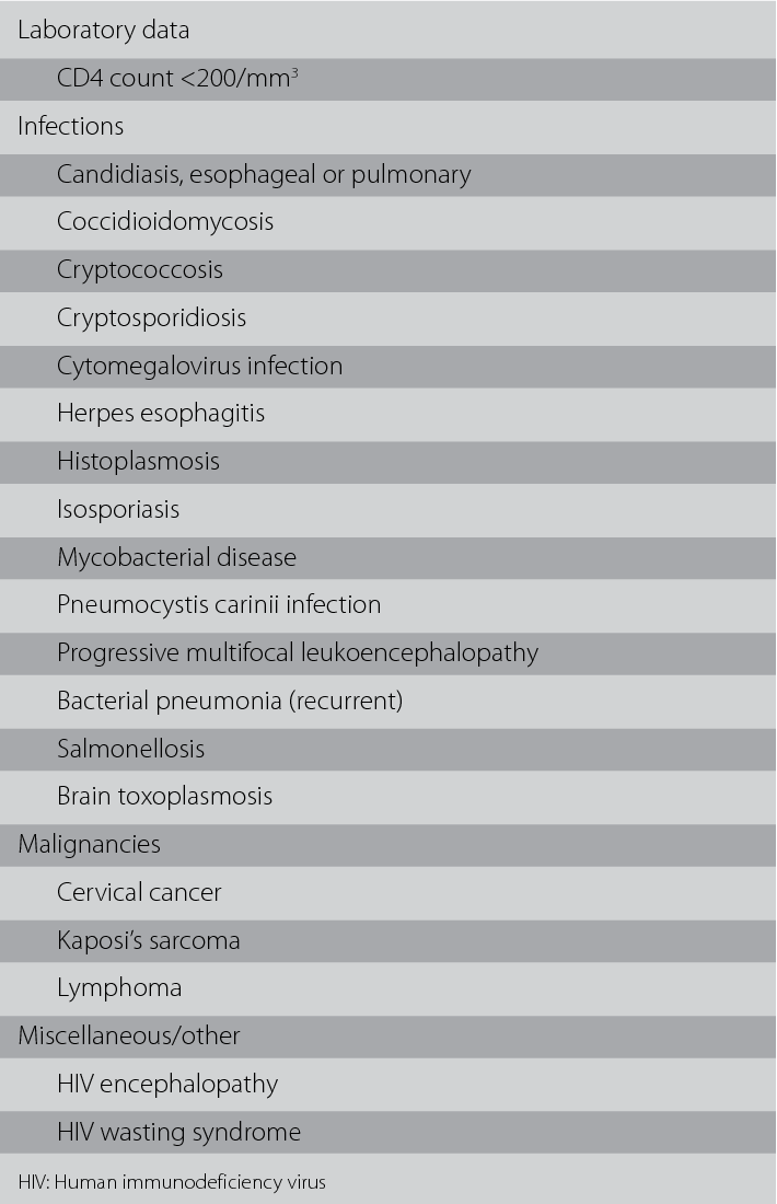 High Fever- Dyspnea: Diagnosis of AIDS in the Emergency