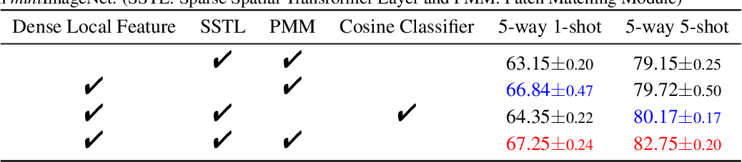 Figure 3 for Sparse Spatial Transformers for Few-Shot Learning