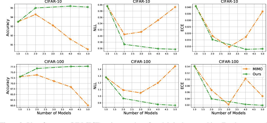 Figure 4 for Ex uno plures: Splitting One Model into an Ensemble of Subnetworks