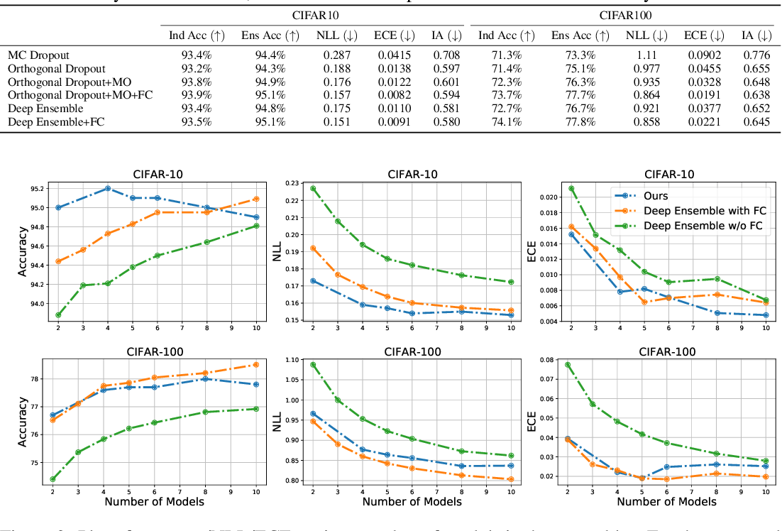 Figure 3 for Ex uno plures: Splitting One Model into an Ensemble of Subnetworks