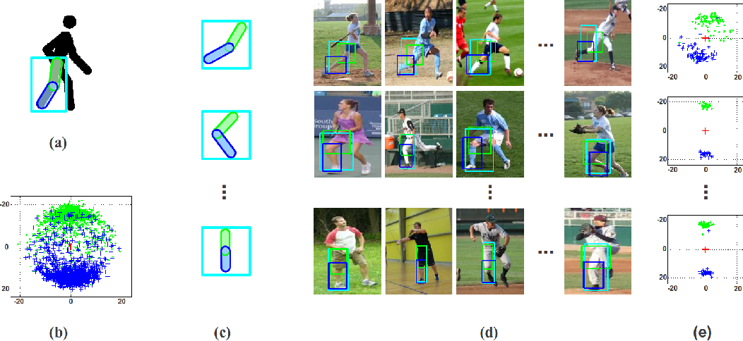 Figure 1 for Learning Visual Symbols for Parsing Human Poses in Images