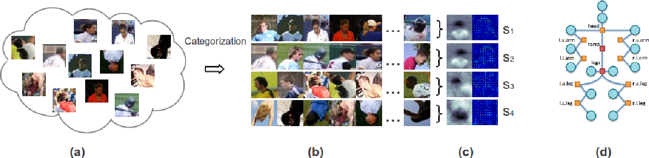 Figure 3 for Learning Visual Symbols for Parsing Human Poses in Images