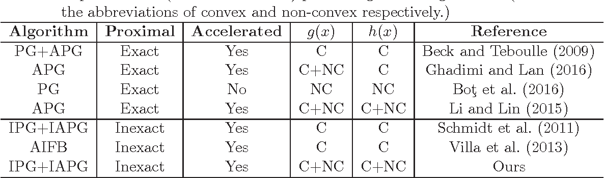 Figure 1 for Inexact Proximal Gradient Methods for Non-convex and Non-smooth Optimization