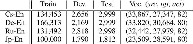 Figure 1 for Learning to Parse and Translate Improves Neural Machine Translation