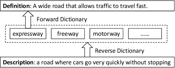 Figure 1 for Multi-channel Reverse Dictionary Model