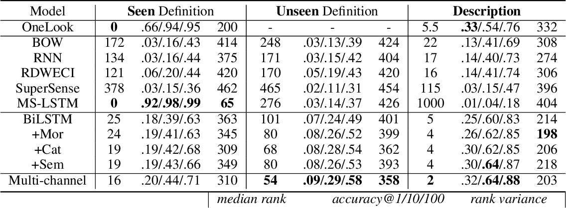 Figure 2 for Multi-channel Reverse Dictionary Model