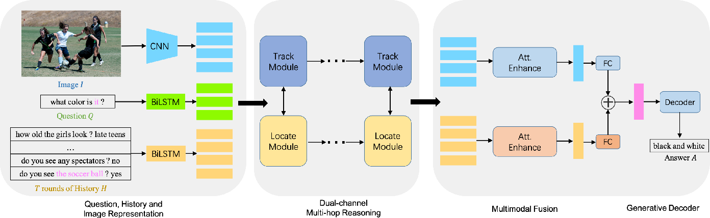 Figure 1 for DMRM: A Dual-channel Multi-hop Reasoning Model for Visual Dialog