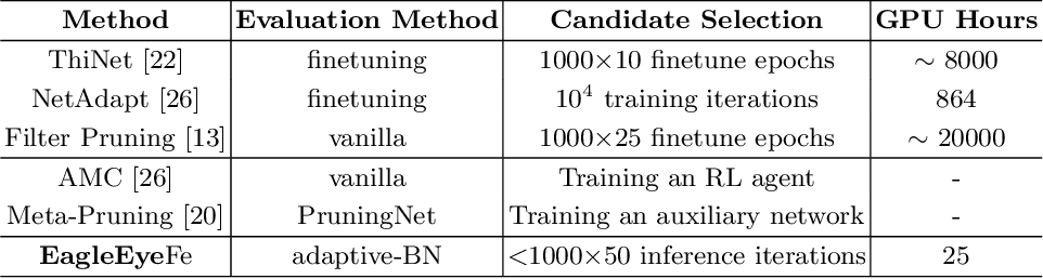 Figure 4 for EagleEye: Fast Sub-net Evaluation for Efficient Neural Network Pruning