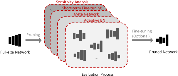 Figure 1 for EagleEye: Fast Sub-net Evaluation for Efficient Neural Network Pruning