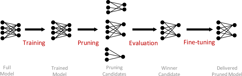 Figure 3 for EagleEye: Fast Sub-net Evaluation for Efficient Neural Network Pruning