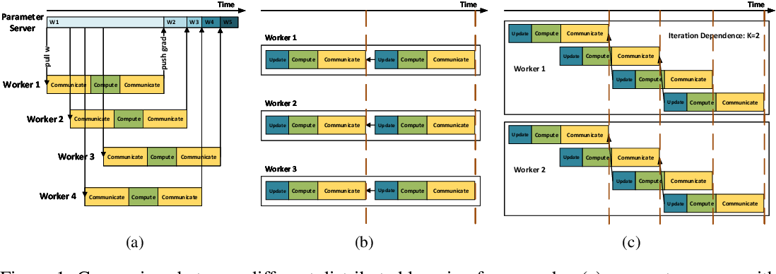 Figure 1 for Pipe-SGD: A Decentralized Pipelined SGD Framework for Distributed Deep Net Training