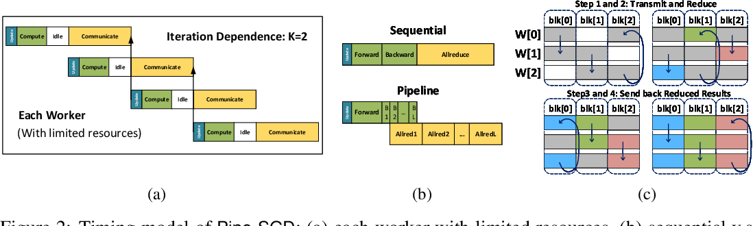 Figure 2 for Pipe-SGD: A Decentralized Pipelined SGD Framework for Distributed Deep Net Training