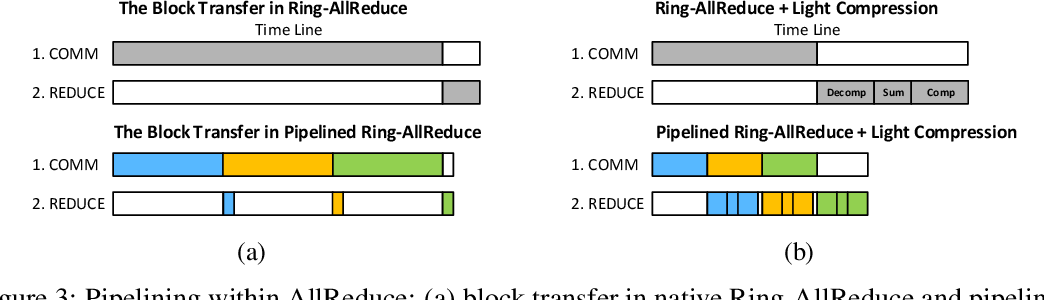 Figure 3 for Pipe-SGD: A Decentralized Pipelined SGD Framework for Distributed Deep Net Training