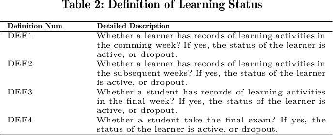 Figure 3 for Predicting Learning Status in MOOCs using LSTM