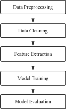 Figure 2 for Predicting Learning Status in MOOCs using LSTM