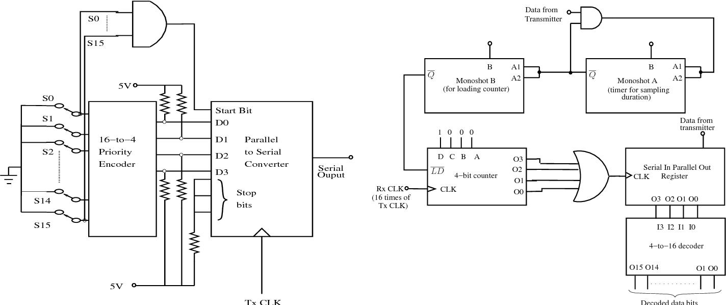 A New Digital Transceiver Circuit For Asynchronous Communication Logic Diagram Of Priority Encoder Figure 2