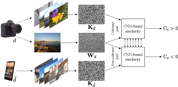 Figure 2 for CNN-based fast source device identification