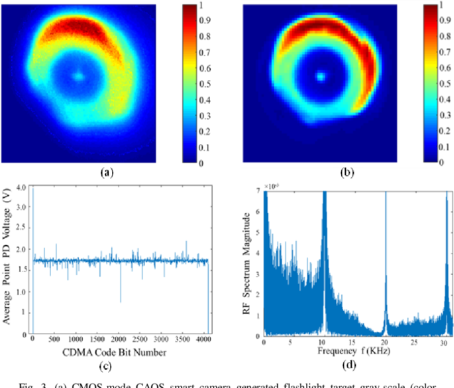 Figure 3 from Demonstration of the CDMA-mode CAOS smart