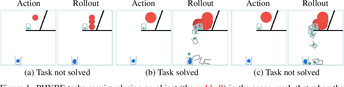 Figure 1 for Forward Prediction for Physical Reasoning