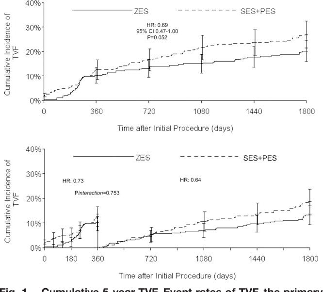 Fig. 1. Cumulative 5-year TVF. Event rates of TVF, the primary endpoint, a composite of cardiovascular death, MI, and TVR in the E-ZES versus SES and PES stent groups through 5-year follow-up, and with a landmark analysis of events occurring after year 1.