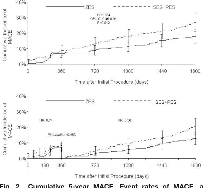 Fig. 2. Cumulative 5-year MACE. Event rates of MACE, a composite of cardiovascular all-cause death, MI and TLR in the E-ZES versus SES and PES stent groups through 5-year follow-up, and with a landmark analysis of events occurring after year 1.