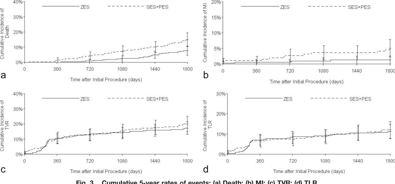 Fig. 3. Cumulative 5-year rates of events: (a) Death; (b) MI; (c) TVR; (d) TLR.