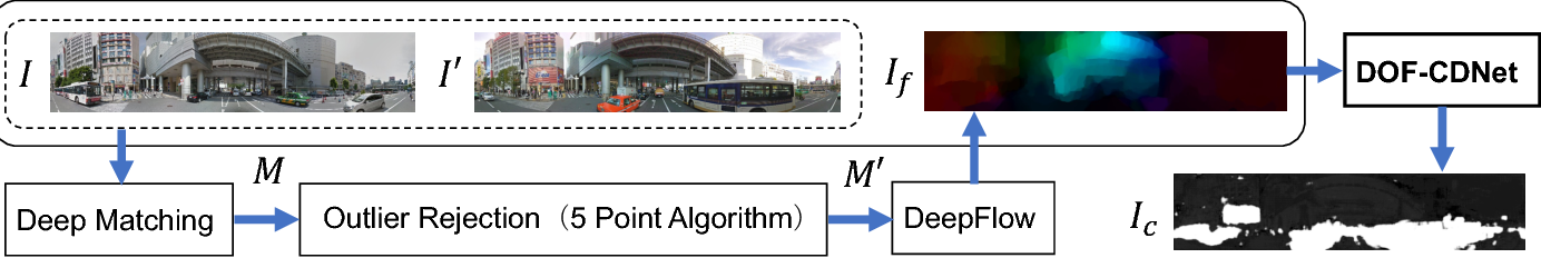 Figure 3 for Dense Optical Flow based Change Detection Network Robust to Difference of Camera Viewpoints