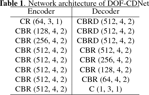 Figure 2 for Dense Optical Flow based Change Detection Network Robust to Difference of Camera Viewpoints