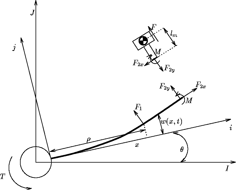 Figure 3 2 From Control Of Parameter Dependent Mechanical Systems