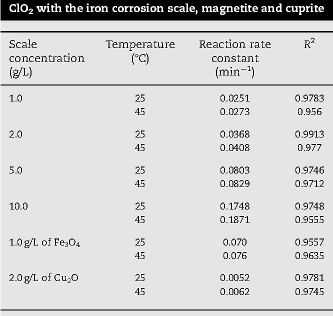 Effect Of Pipe Corrosion Scales On Chlorine Dioxide Consumption In