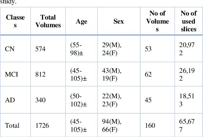 Figure 3 for Deep Convolutional Neural Network based Classification of Alzheimer's Disease using MRI data