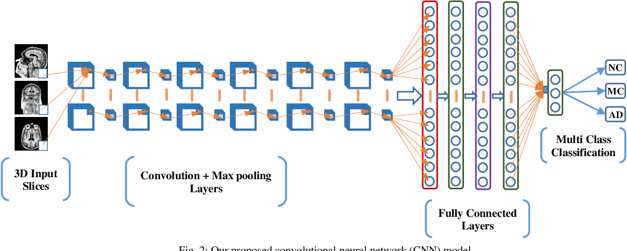 Figure 2 for Deep Convolutional Neural Network based Classification of Alzheimer's Disease using MRI data