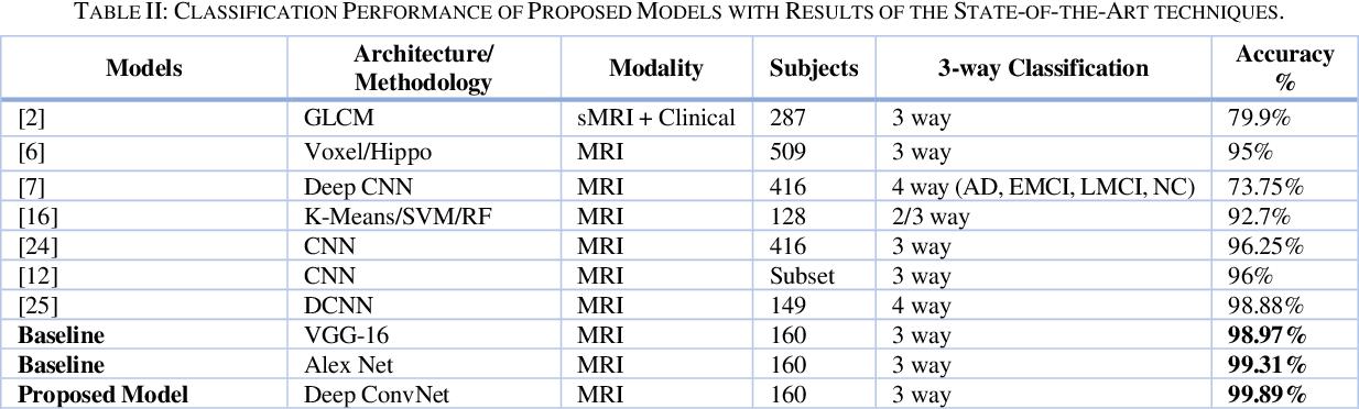 Figure 4 for Deep Convolutional Neural Network based Classification of Alzheimer's Disease using MRI data
