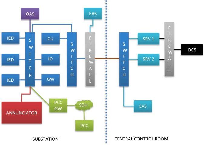 Figure 3 from Saudi Aramco vision of optimized power system
