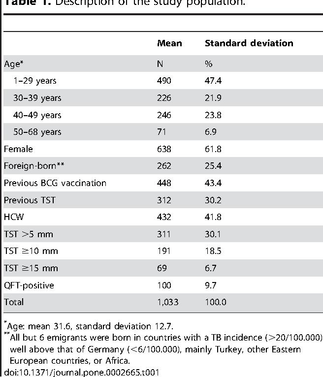 Table 1. Description of the study population.