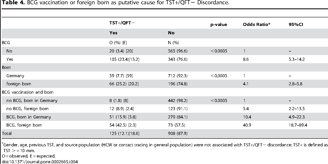 Table 4. BCG vaccination or foreign born as putative cause for TST+/QFT2 Discordance.