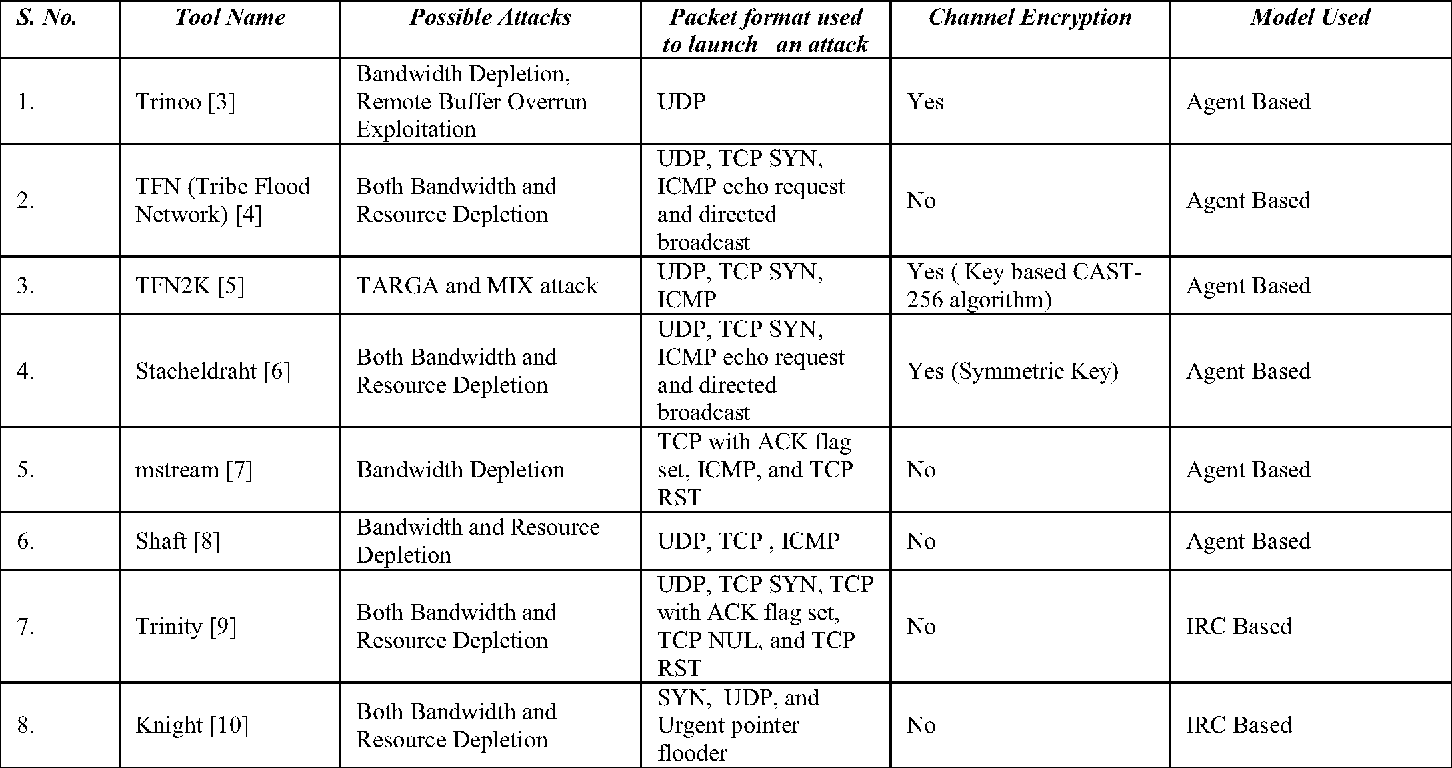 Table 2 from Distributed Denial-of-Service (DDoS) Threat in